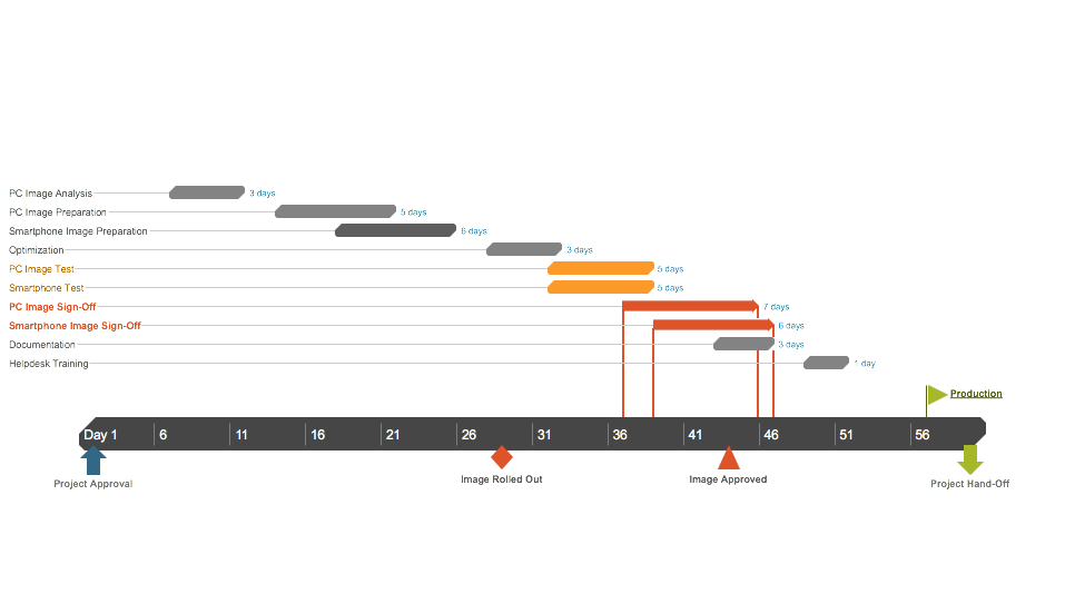 IT Project Management Gantt Chart sample