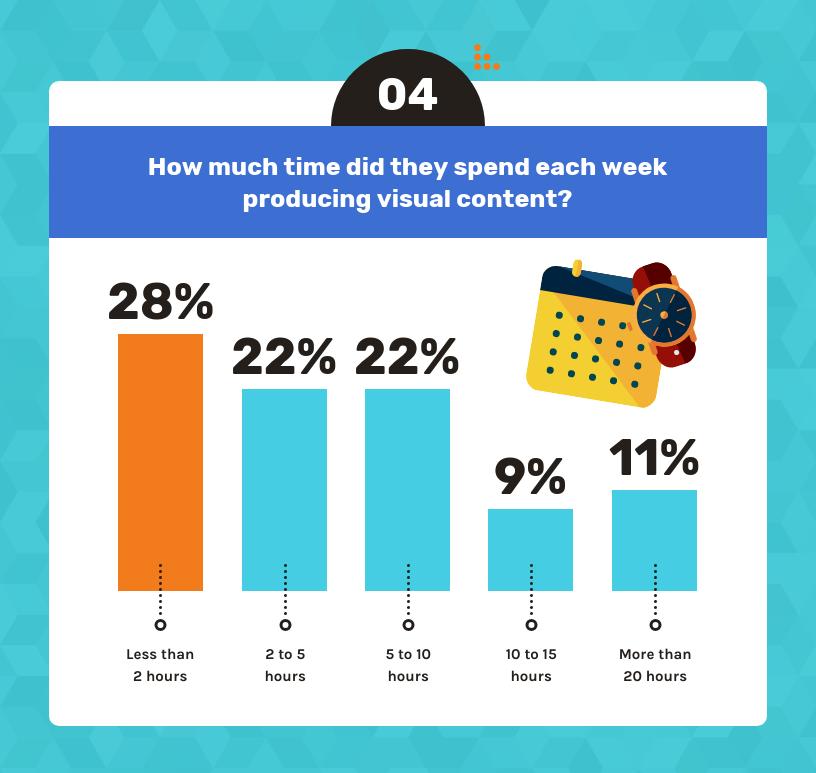 sosyal medya grafikleri oluşturmak için harcanan zaman