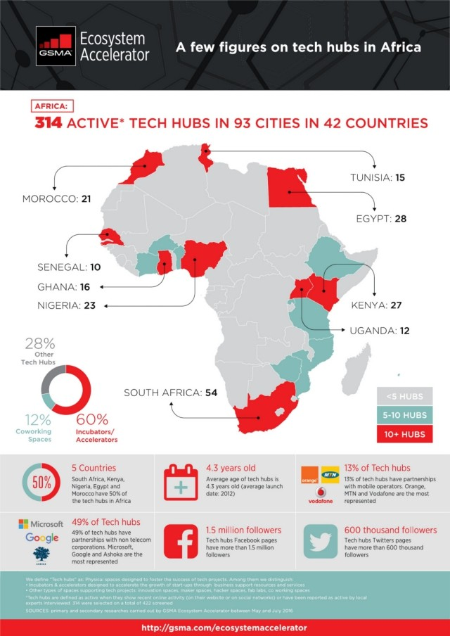 Africa's Exploding Tech Ecosystem's infographic
