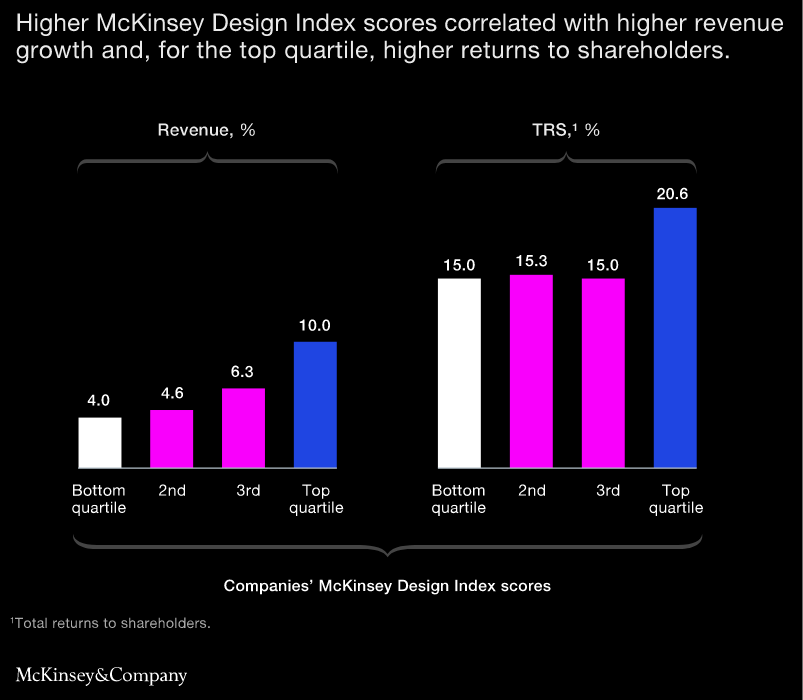McKinsey design index score
