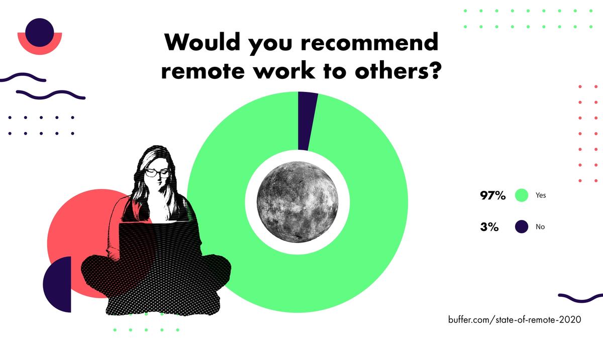 remote work 2020 stat