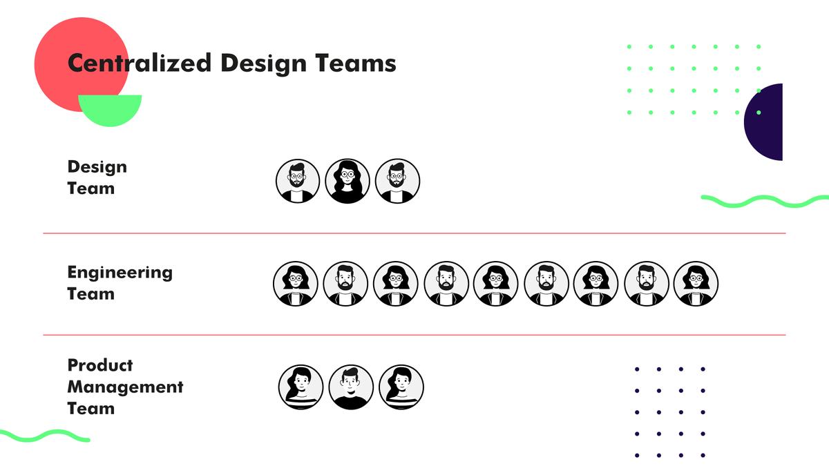 centralized design team