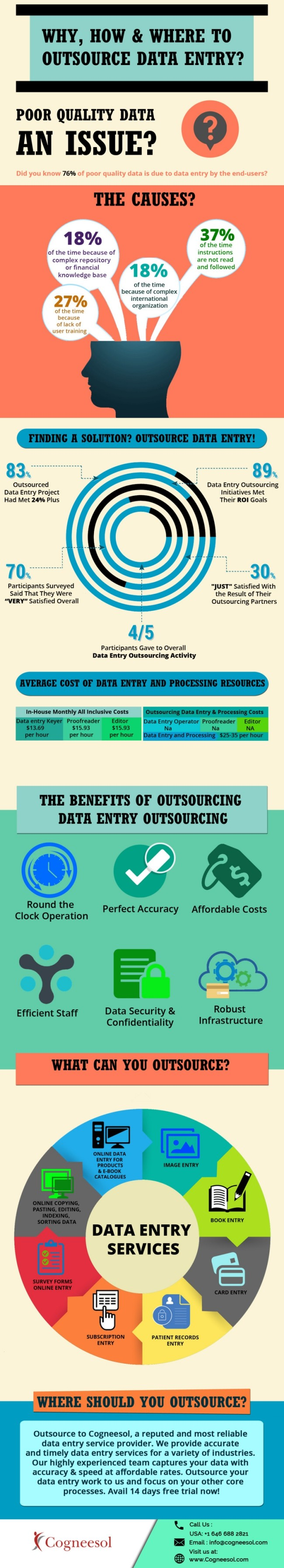 Why, How & Where to Outsource Data Entry Infographic