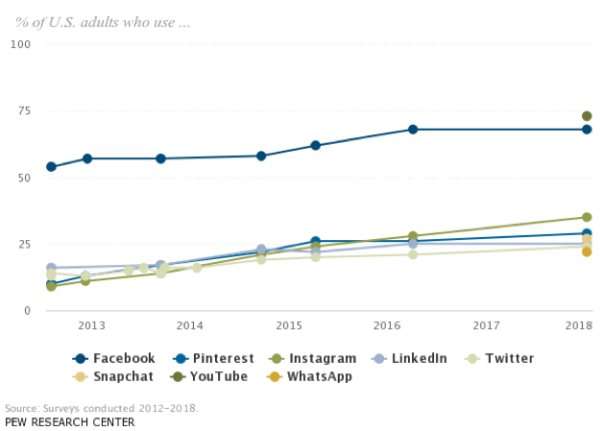 statistic data of adult on social media use