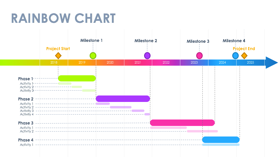 Konsus Rainbow Gantt Chart