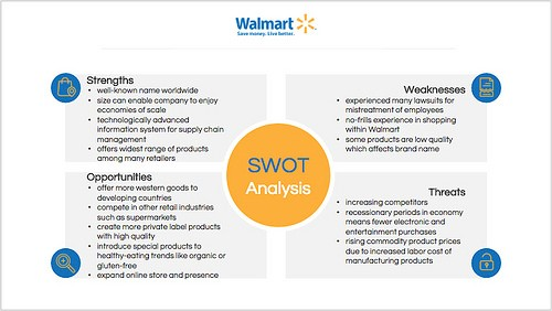 Preview of Walmart SWOT Template