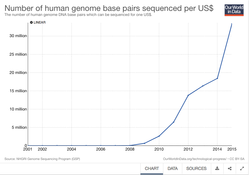 Number of human genome graph