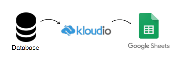 set up the connection between database, Kloudio and Google Sheets