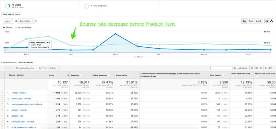 stats from Google Analytics show why paid promotions are not as valuable as organic visits 2