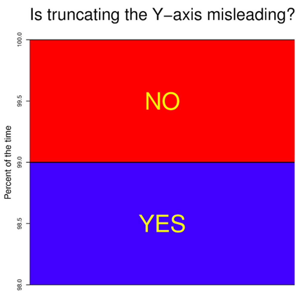 Is truncating the Y-axis misleading?