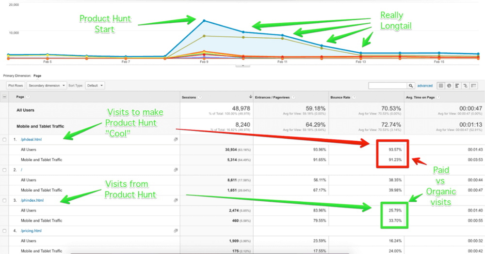 stats from Google Analytics show why paid promotions are not as valuable as organic visits 1