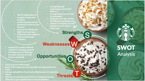 Preview of Starbuck SWOT Template