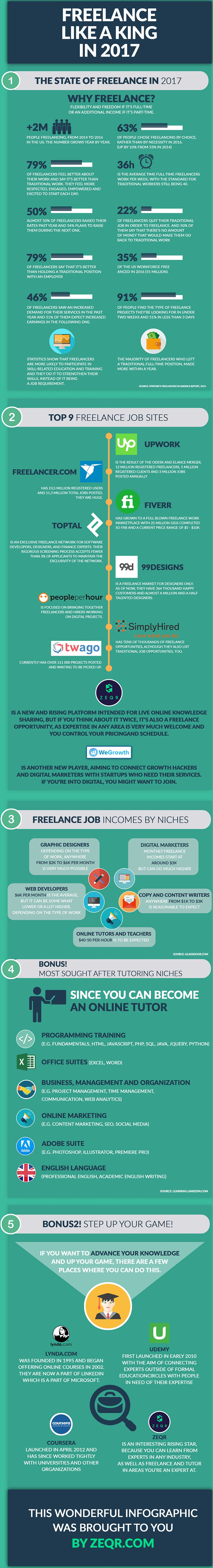how to Freelance like a king's infographic
