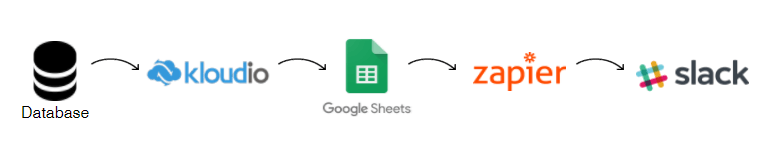 set up the connection between database, Kloudio, Google Sheets, Zapier and Slack