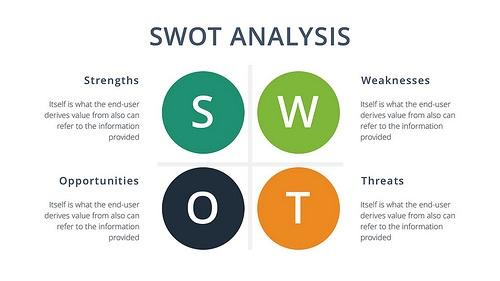 25+ Free SWOT Analysis Templates | Custom Designed By Konsus