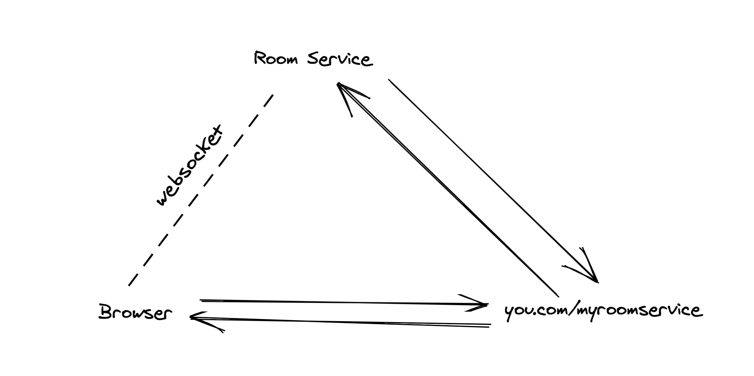 A diagram showing Room Service's servers, your servers, and the user's browser in a triangle. The browser sends a message to your server, which forwards it to Room Service's servers, along with an API key. Room Service's servers respond back to your servers with a short-lived token, which you then pass back to the browser. Then the browser opens a WebSocket connection to Room Service's servers.