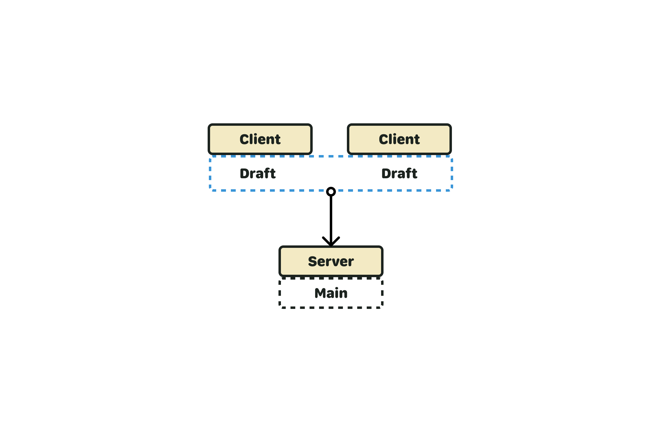 """A diagram of a client and server relationship, but this time there are multiple clients. The clients are collectively """"holding"""" a single draft, split between them. The server is still holding it's authoritative copy, and there's an arrow connecting the group of clients to the server."""