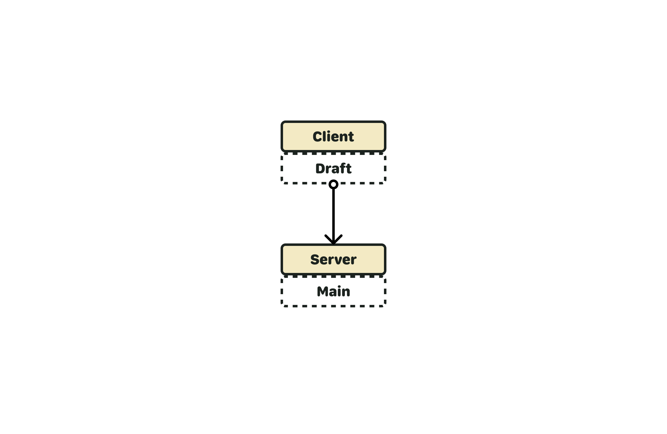 """Diagram of a client server relationship. The client is """"holding"""" a draft copy of the data, and the server is """"holding"""" an authoritative main copy of the data."""