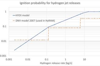 HYEX ignition model plot