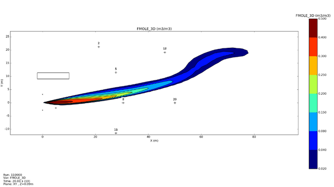 Gas concentrations at ground level in simulation of Test 6