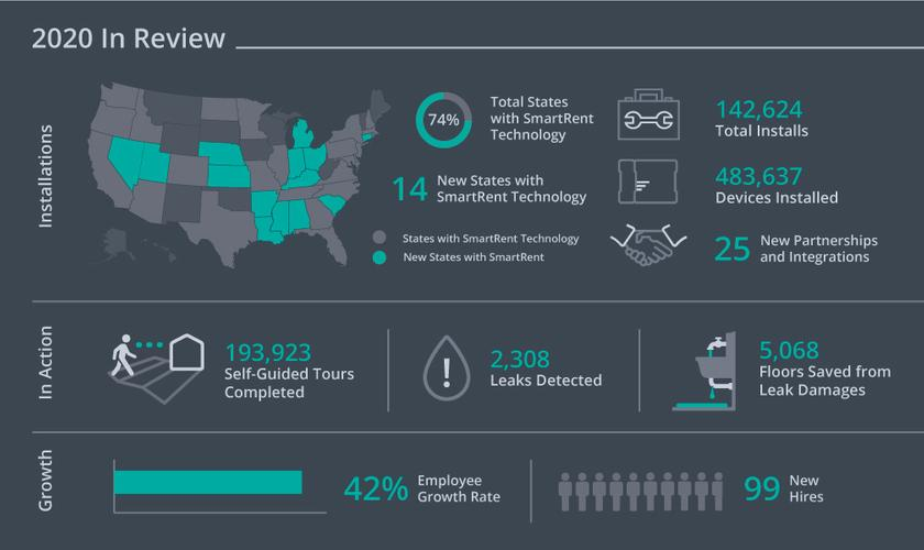 infographic of SmartRent 2020 accomplishments