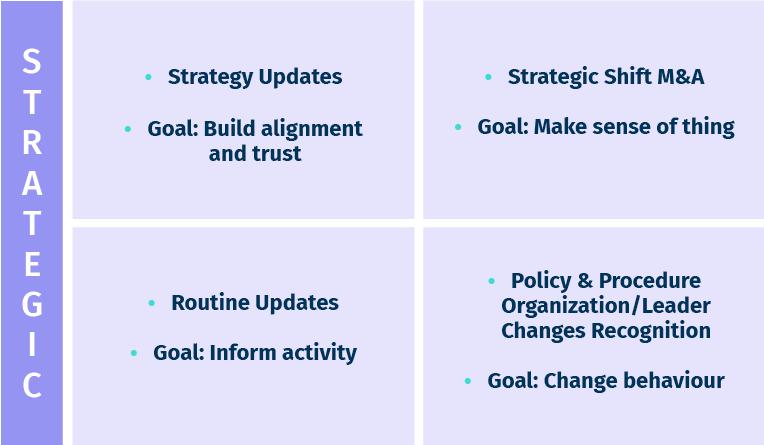 Strategic diagram