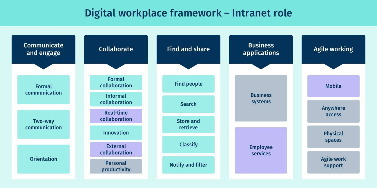 How does an intranet fit in the digital workplace