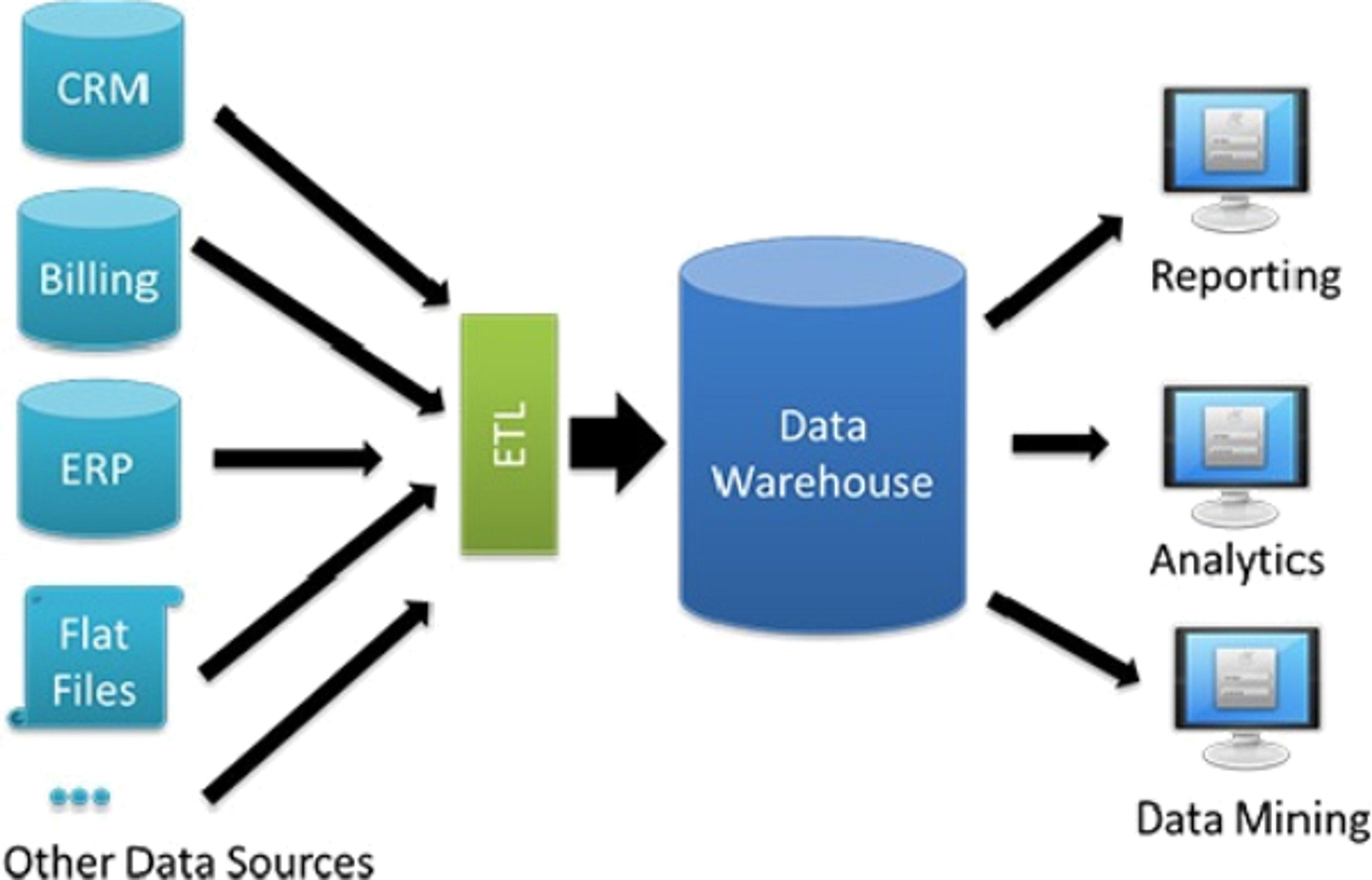 Un Data Warehouse va recueillir l'ensemble des données de l'entreprise après un traitement préalable par un ETL