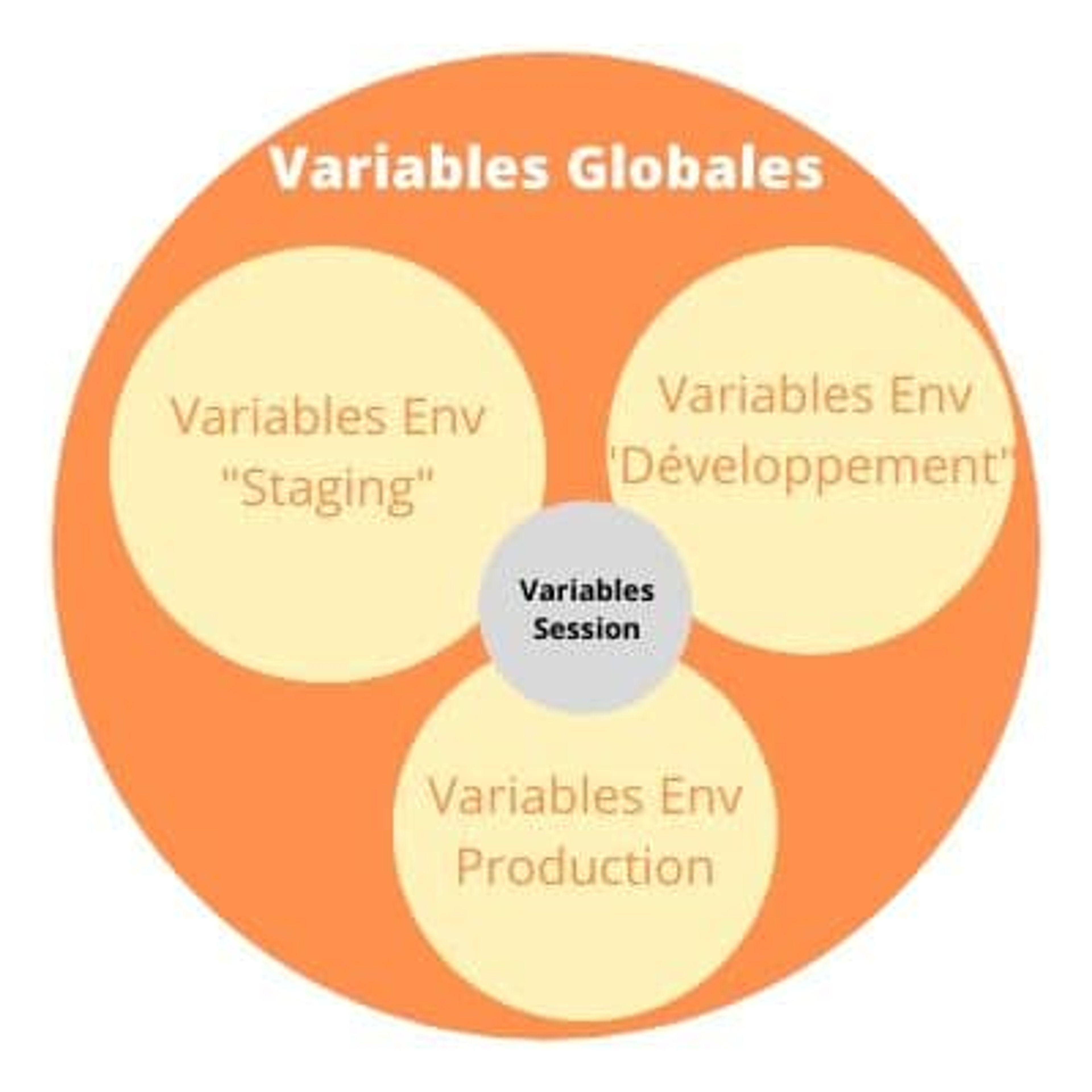 Illustration du scope des différents types de variables postman