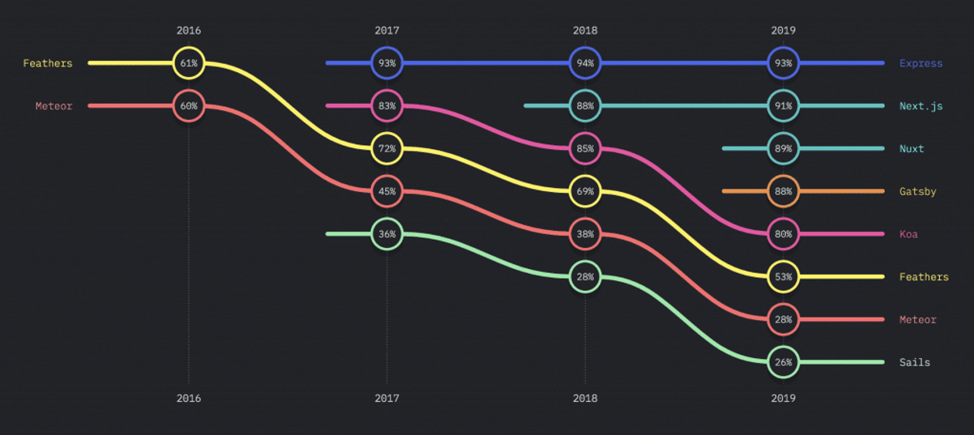 Pourquoi NextJS est le framework qui attire le plus les développeurs JavaScript en 2019 ?