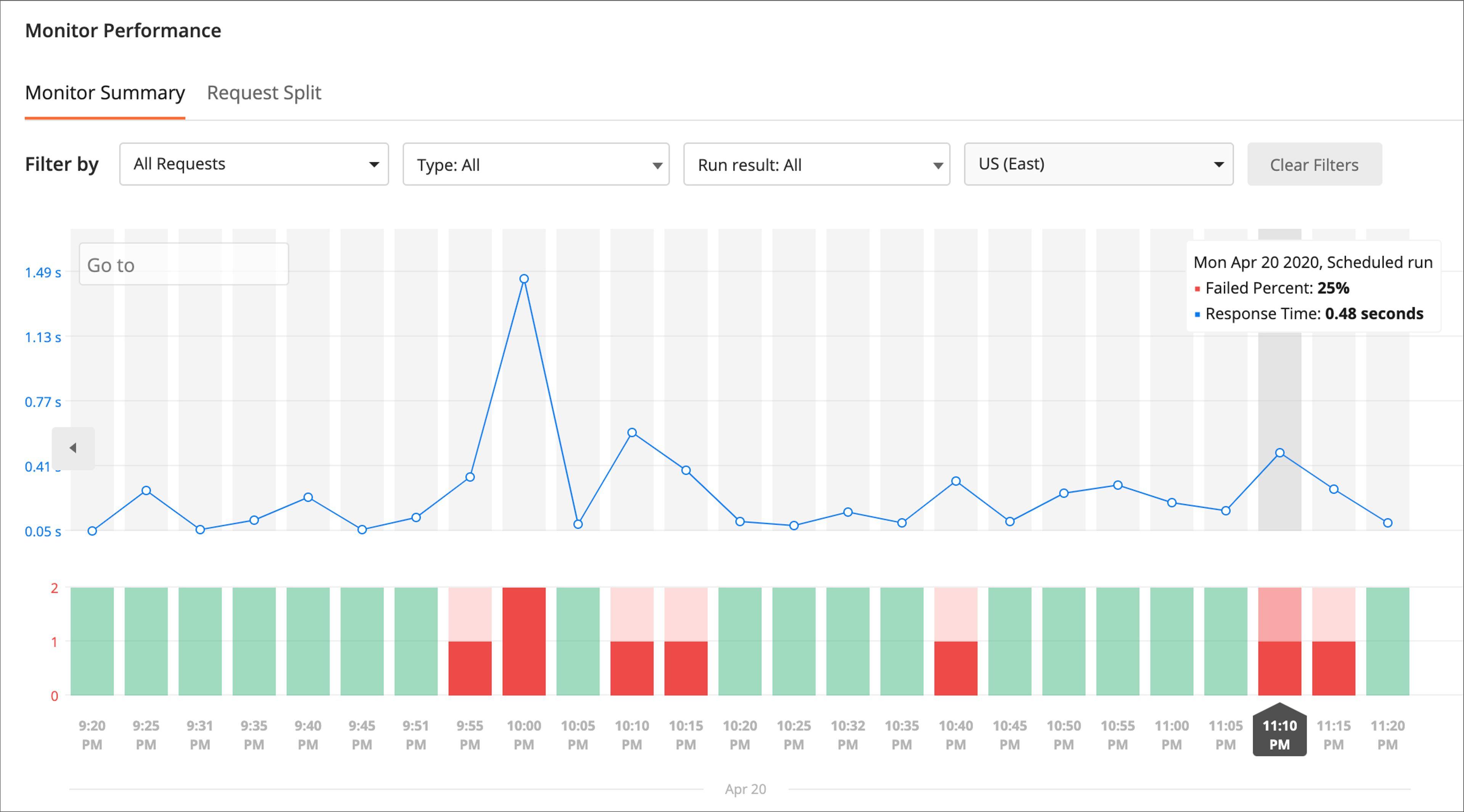 Postman propose l'option Monitor Performance pour évaluer les temps de réponses de son API