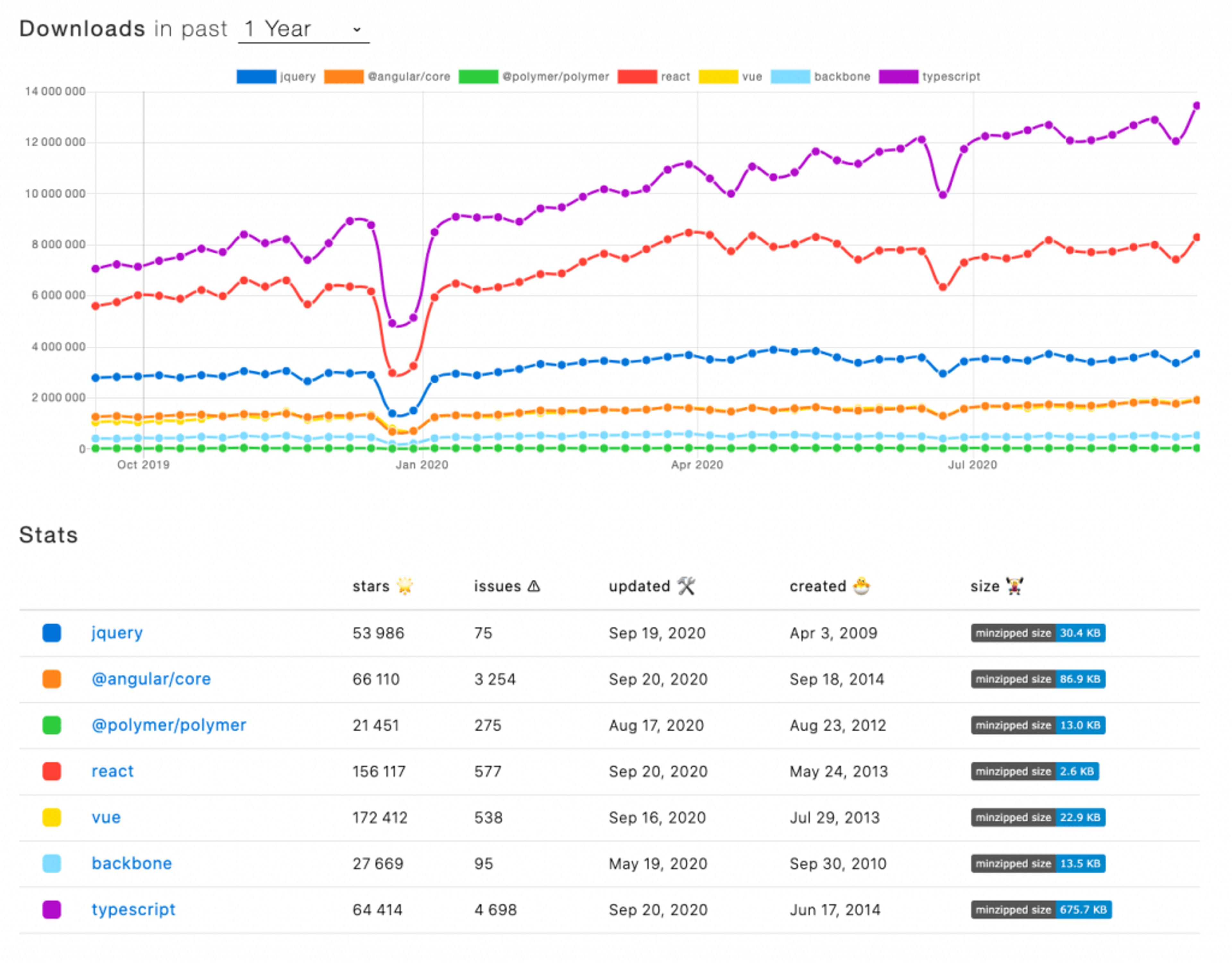 TypeScript continue a être un des package les plus populaire dans l'écosystème JS
