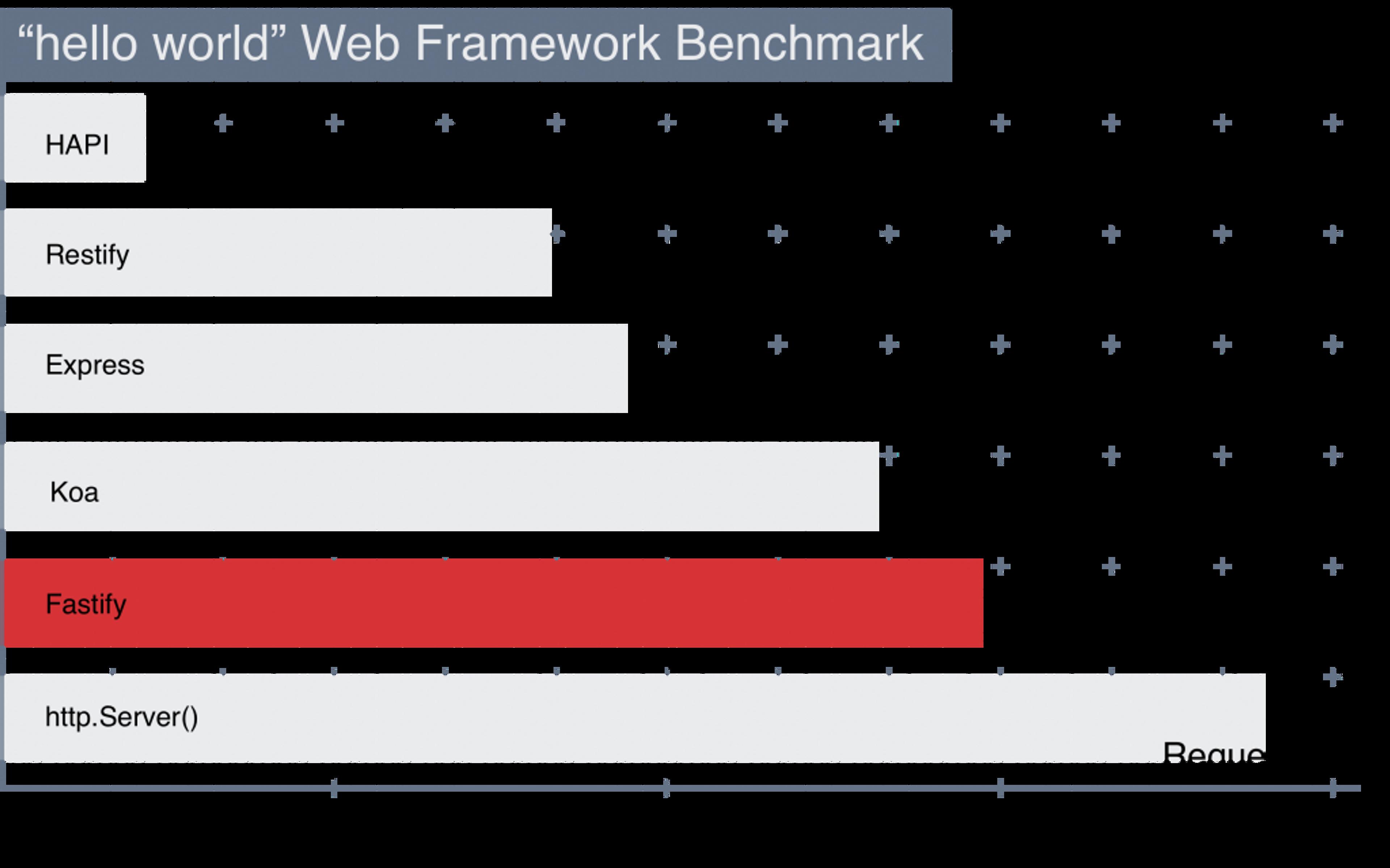 Fastify produit des performances remarquables comparé aux autres frameworks