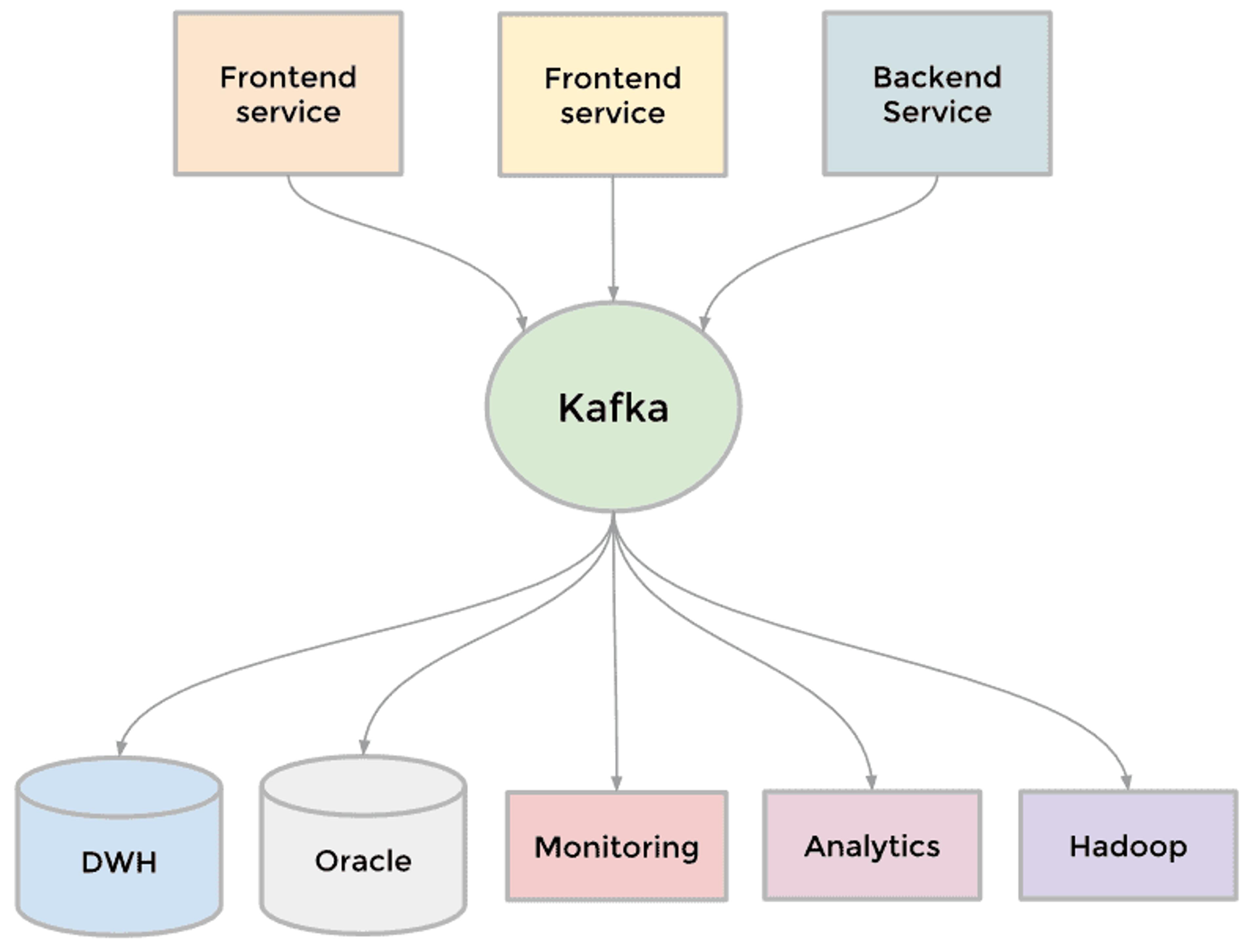 Apache Kafka et les différents services Linkedin