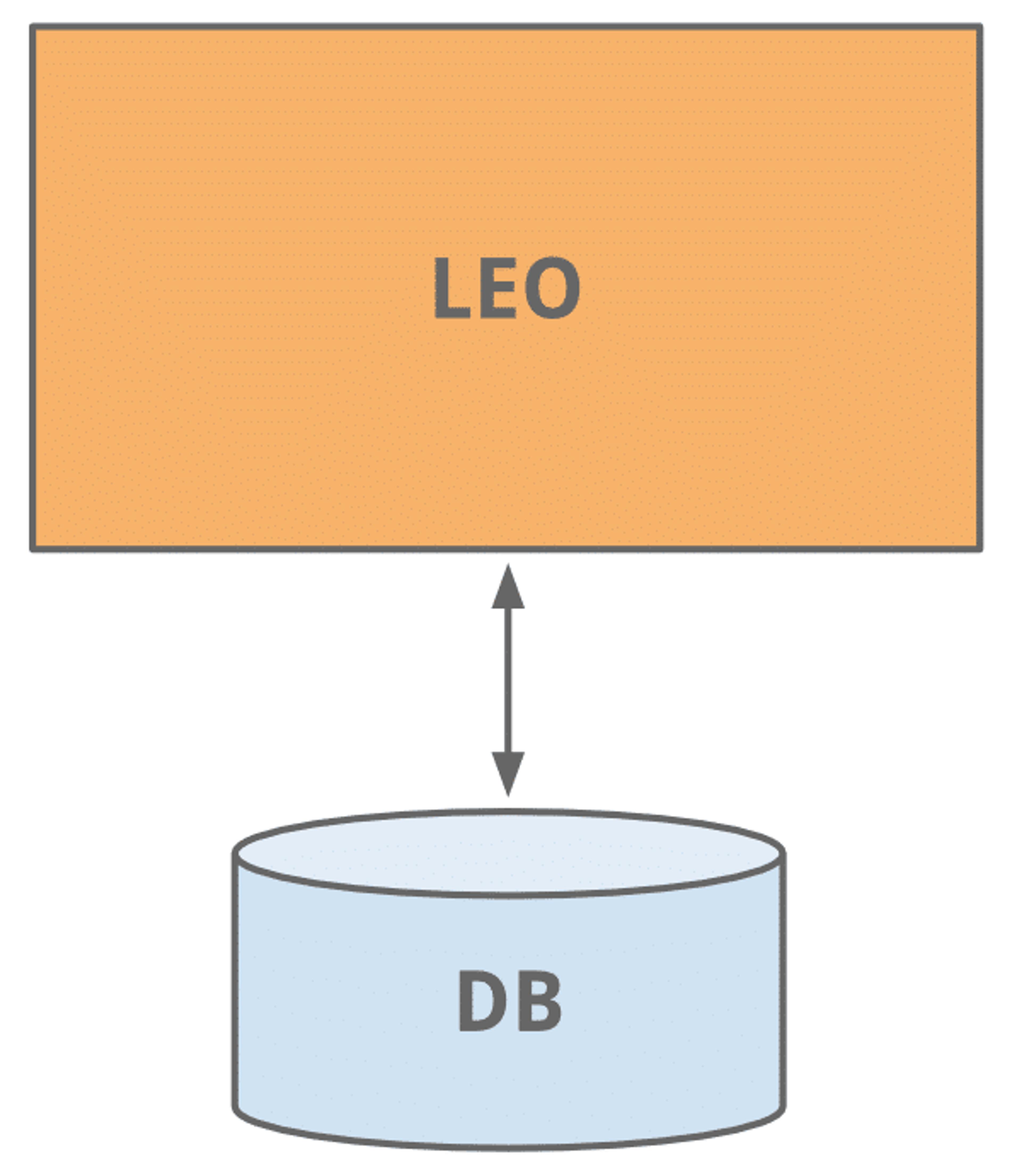 Architecture monolith leo de linkedin