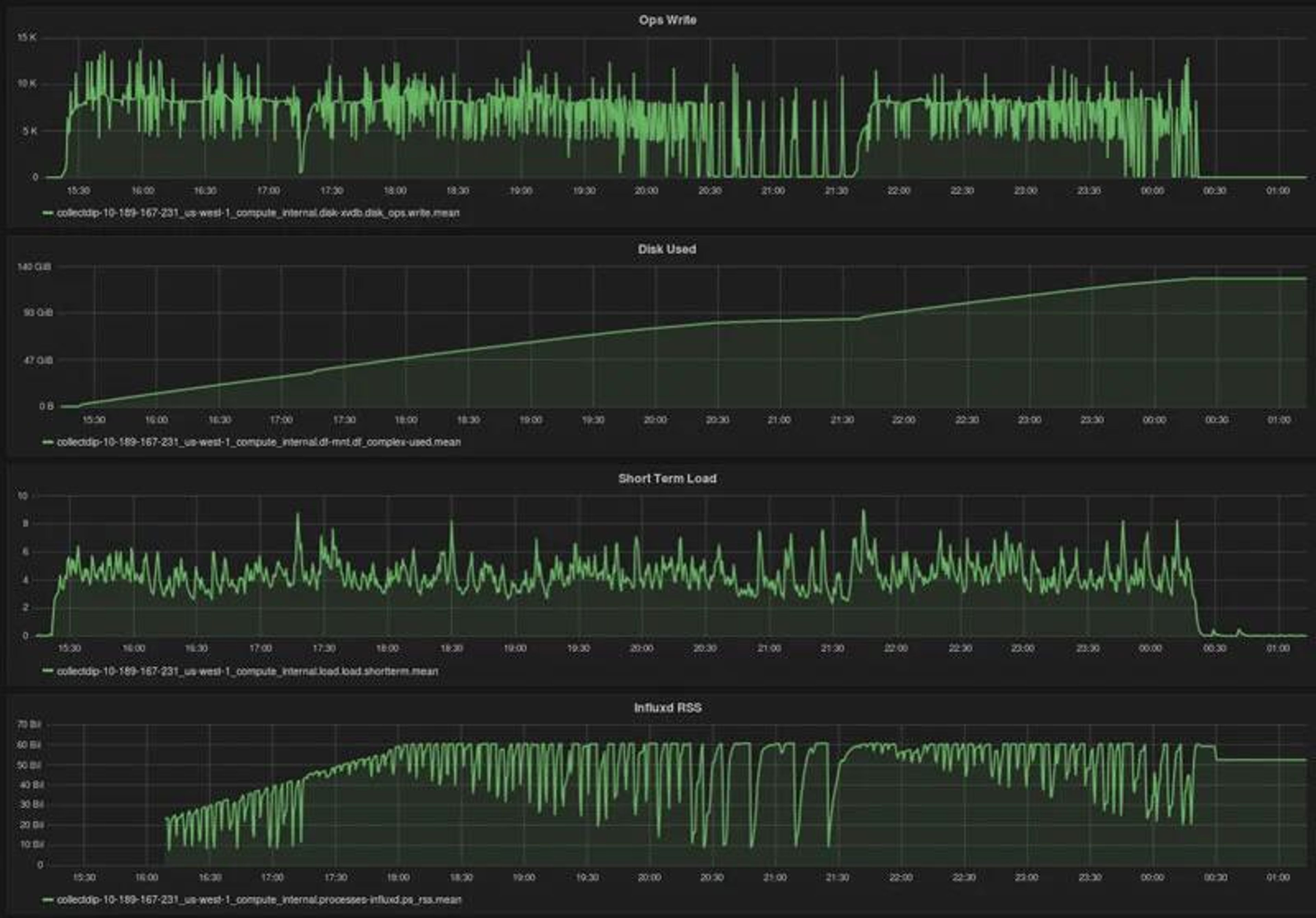 Les données de monitoring sont des données de type Time Series qui collectent à interval régulier l'état d'usage de l'infrastructure