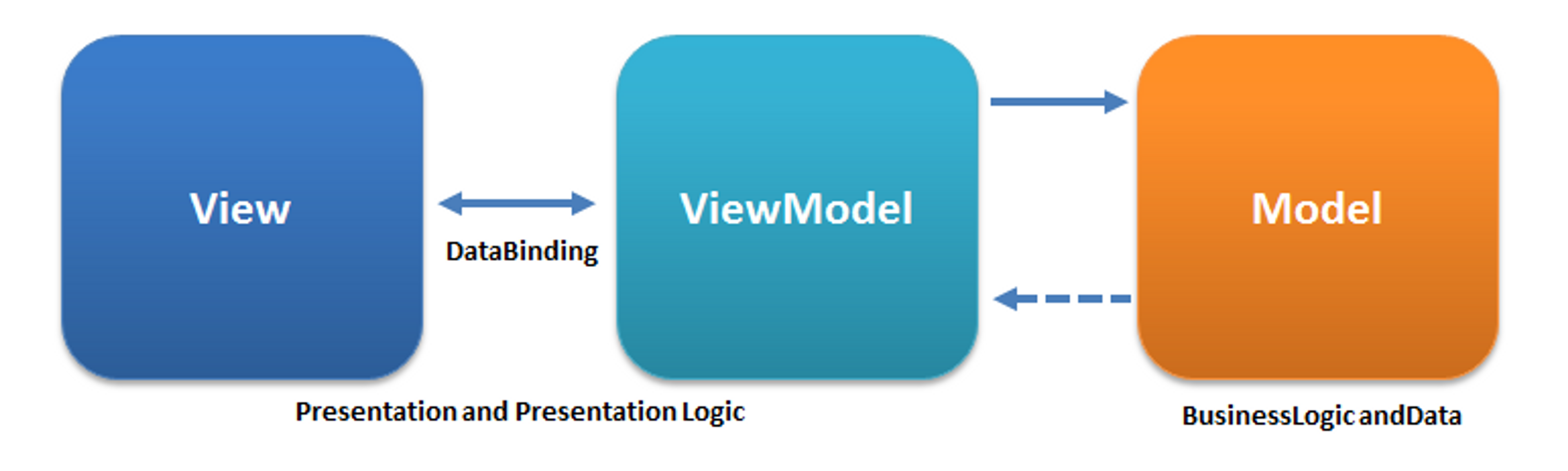 Le MVVM se distingue du MVC par la couche viewModel qui fait de la liaison de données bidirectionnelle.