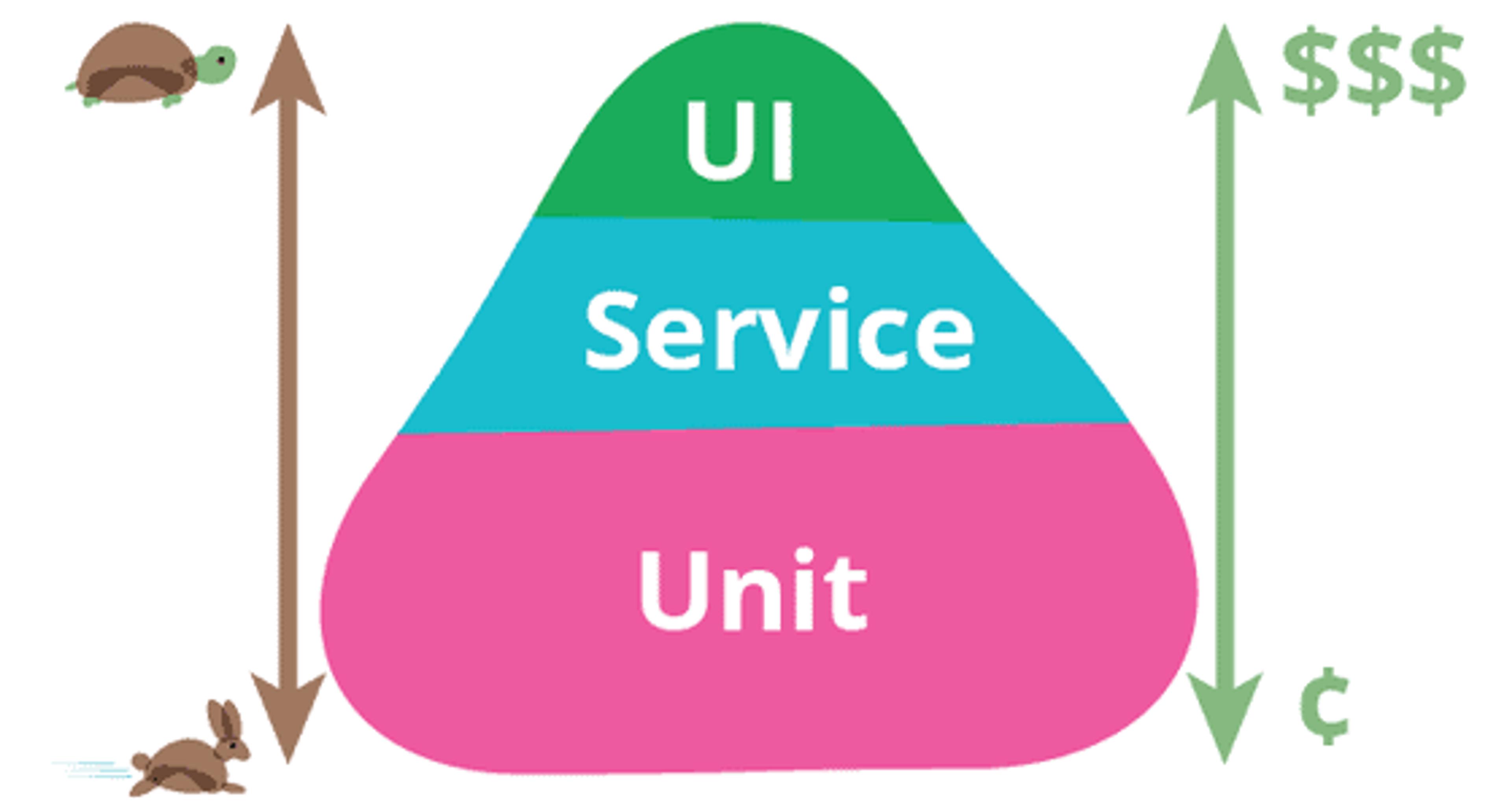 représentation de la pyramide des tests mis en évidence par Martin Fowler, avec à la base les tests unitaires, plus rapides, et au sommet les tests end-to-end, qui sont les plus coûteux mais ceux qui couvrent le plus l'application