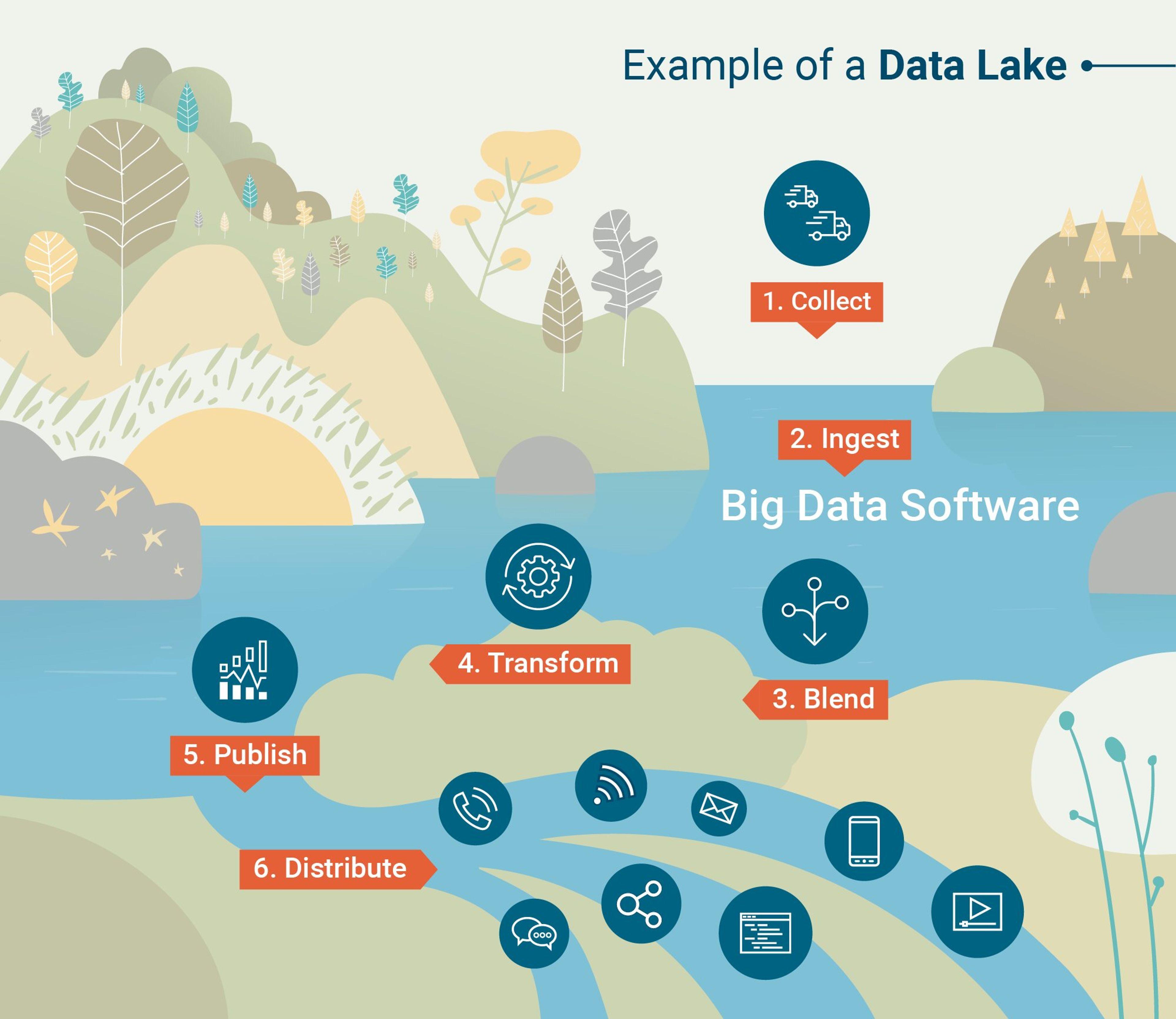 Un Data Lake est une base de données analytiques permettant de déverser des données avec très peu de traitements en amont
