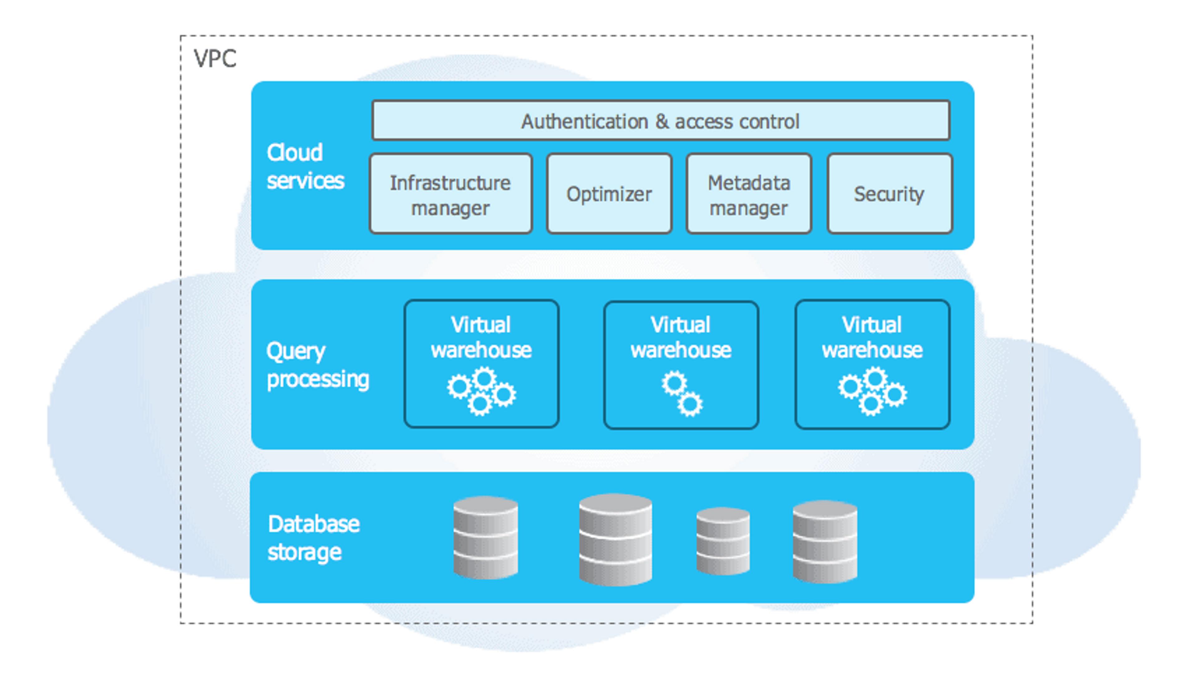 Snowflake distingue 3 couches à son Data Warehouse: Les services cloud, le traitement des requêtes et le stockage des données