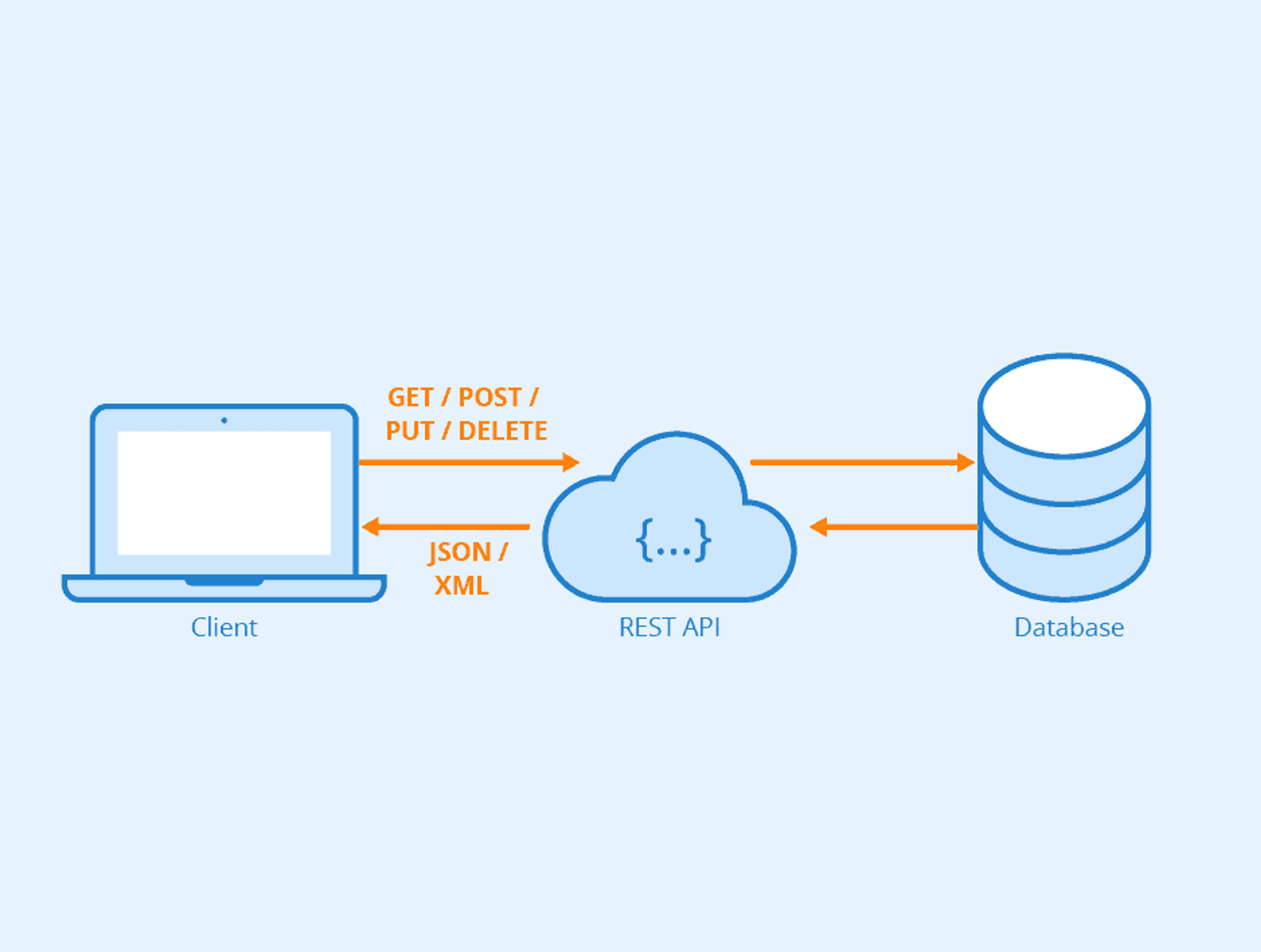 Une API REST permet de manipuler de la donnée via une interface applicative