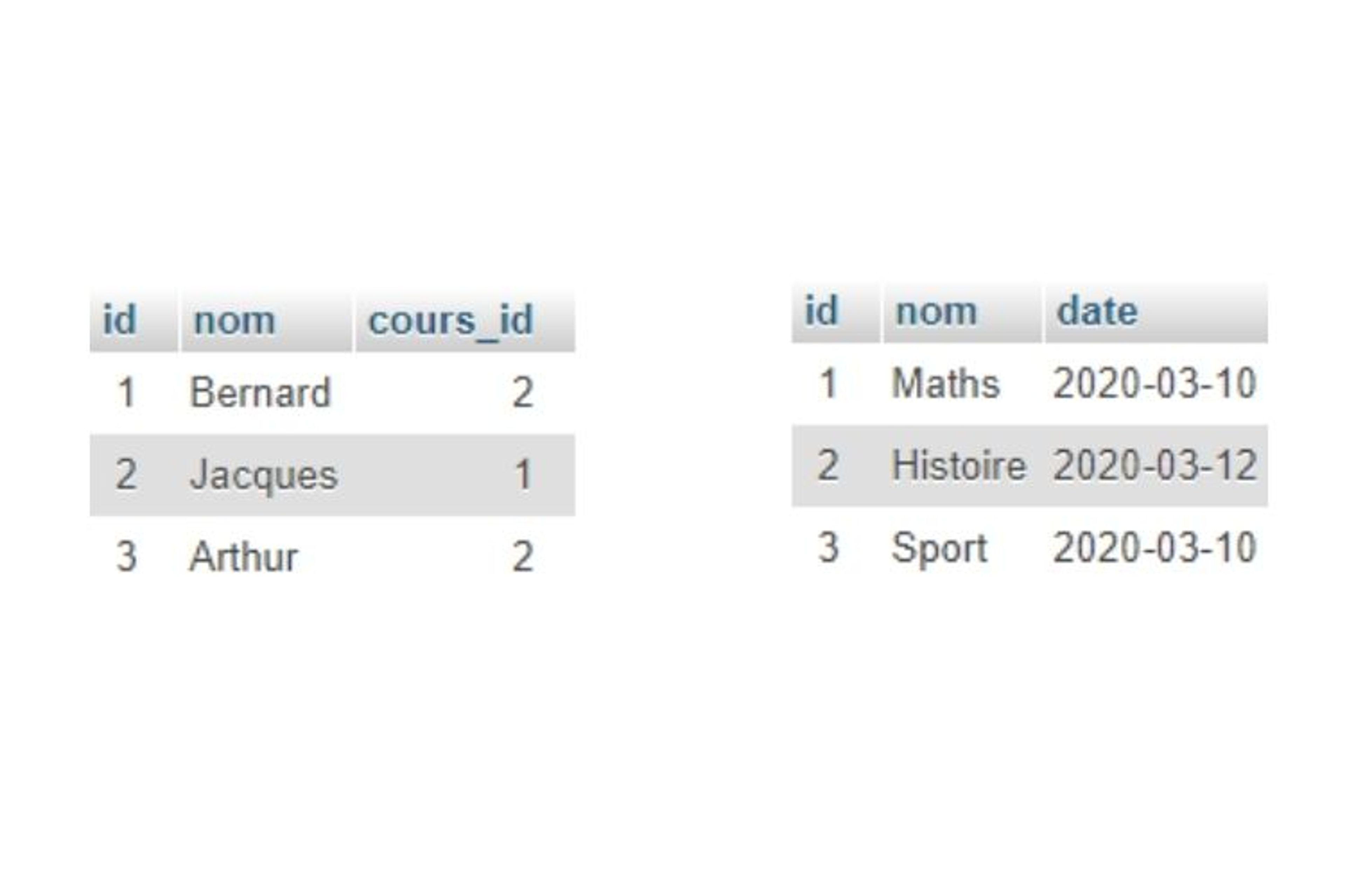 Table d'exemple mysql node js