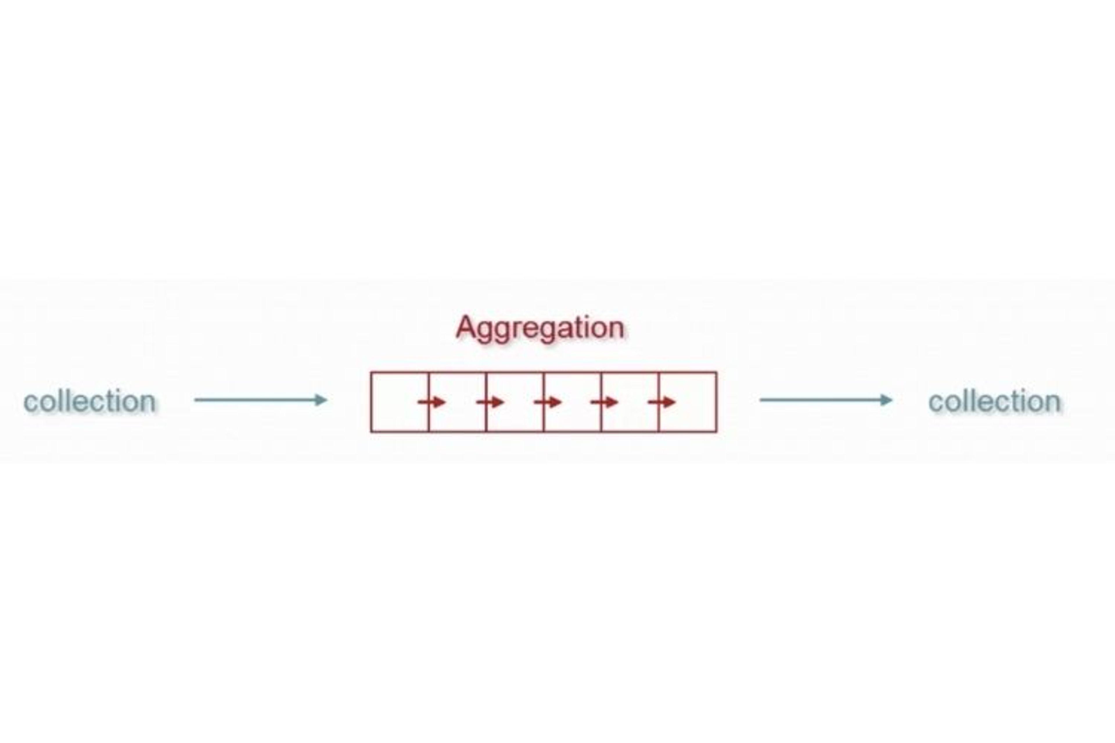 exemple d'un pipeline d'aggregation mongo