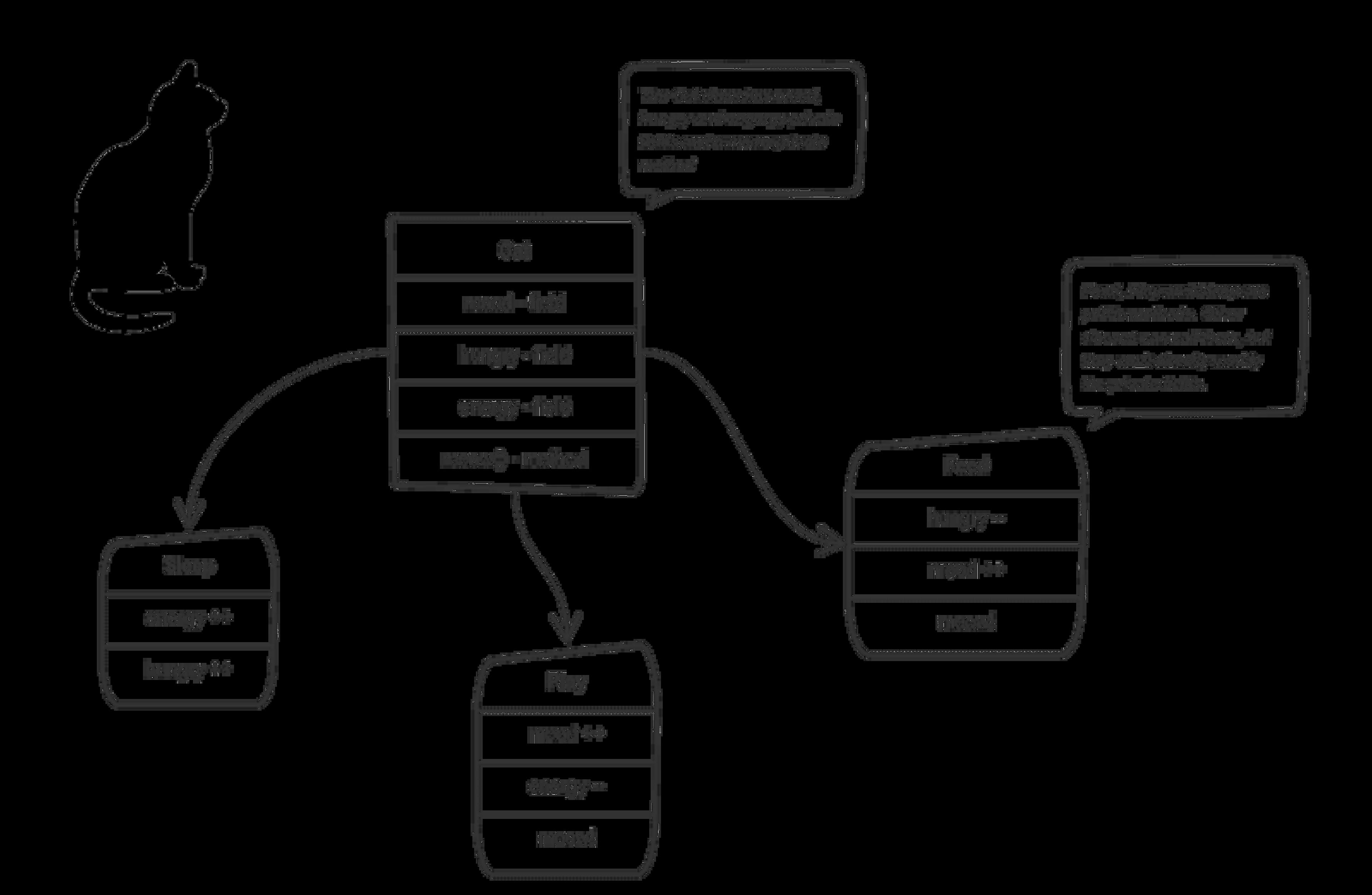 Illustration du paradigme de programmation orientée objet avec l'exemple d'un chat, ses propriétés et ses méthodes.