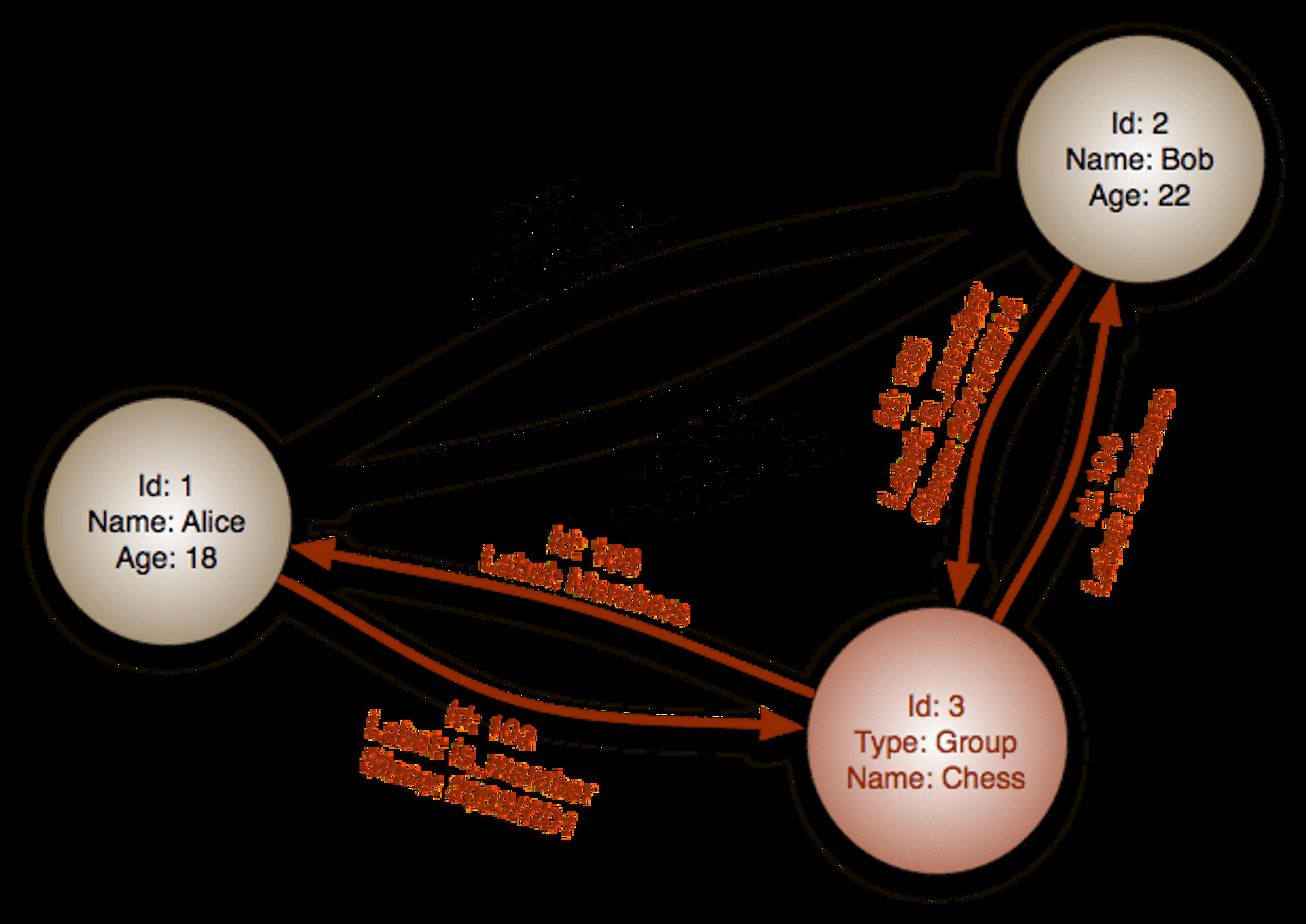 base de donnée graph