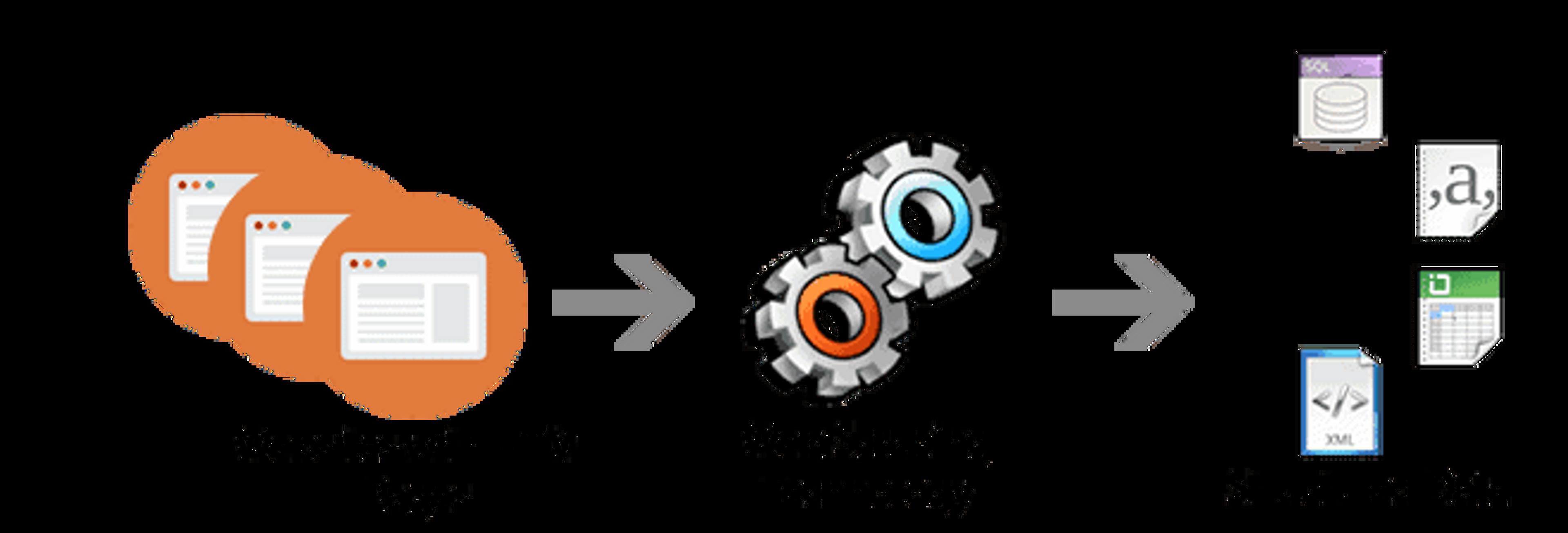 Illustration représentant le scraping de pages web vers de la donnée.