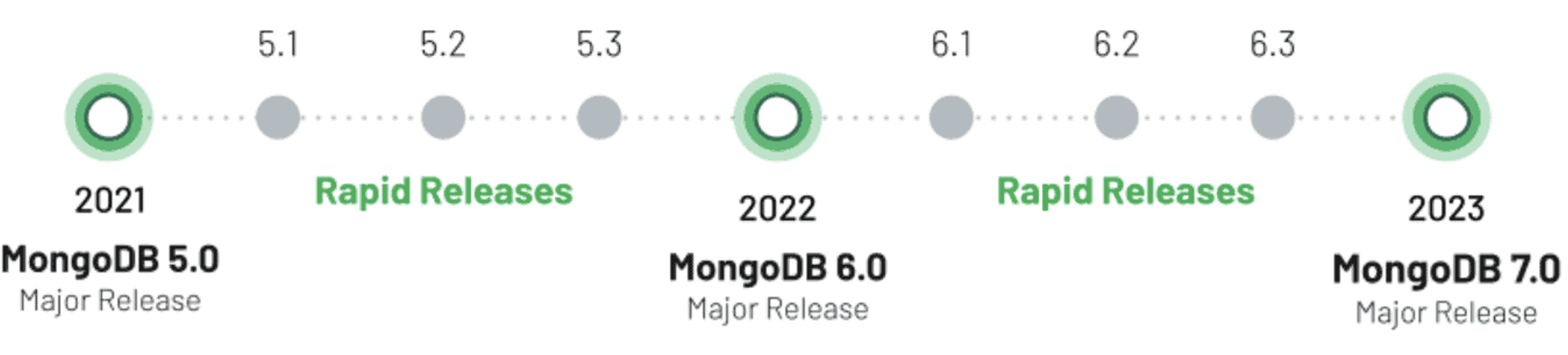 Chaque trimestre, MongoDB va rendre disponible une Rapid Release