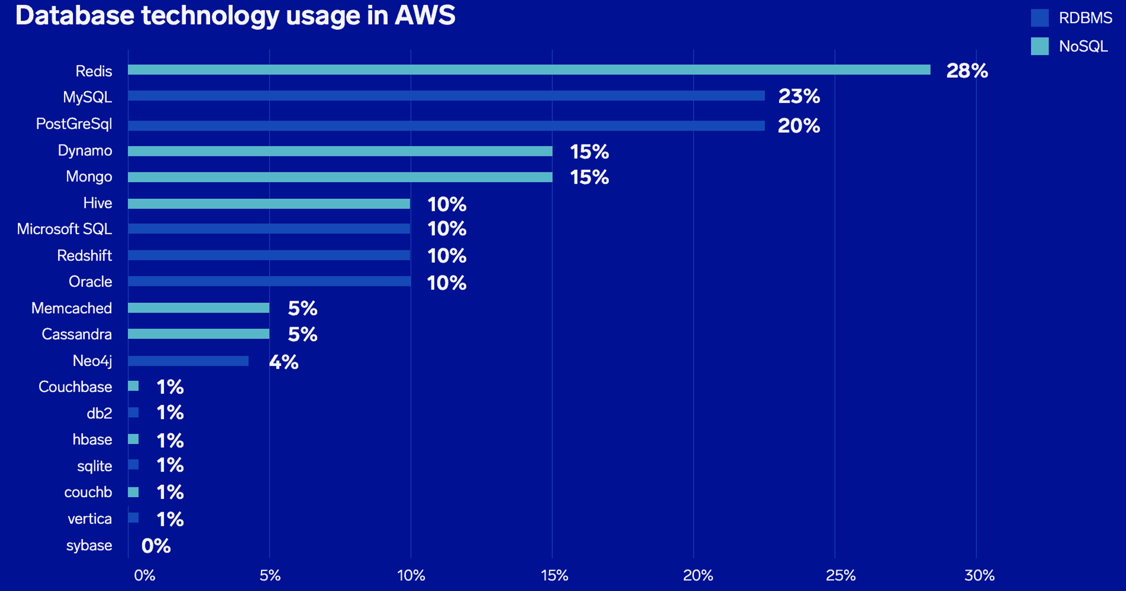 Redis est la base de données la plus déployée sur l'infrastructure AWS