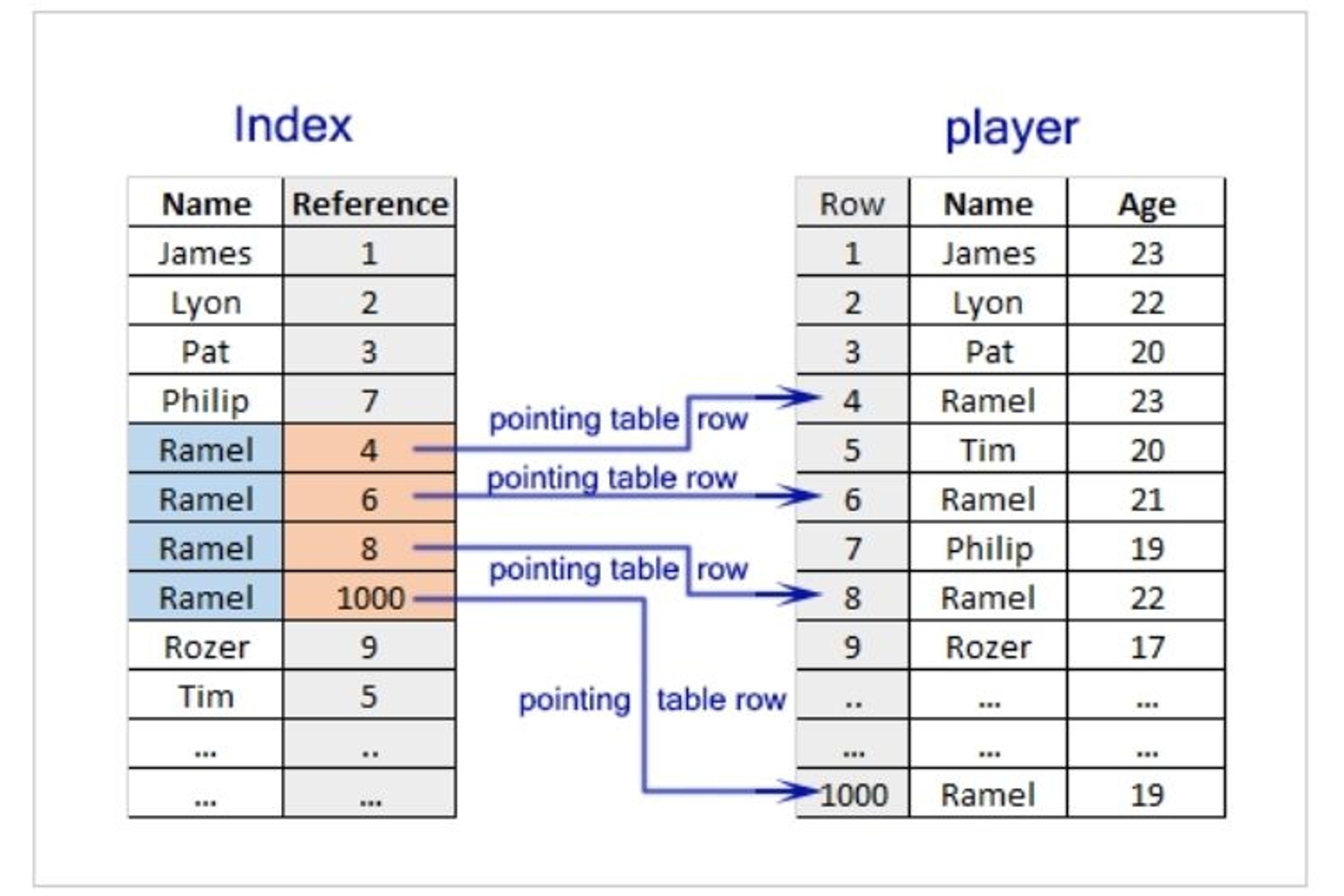 MongoDB Index crée une copie d'un segment de données permettant à MongoDB de parcourir et retrouver votre donnée plus rapidement