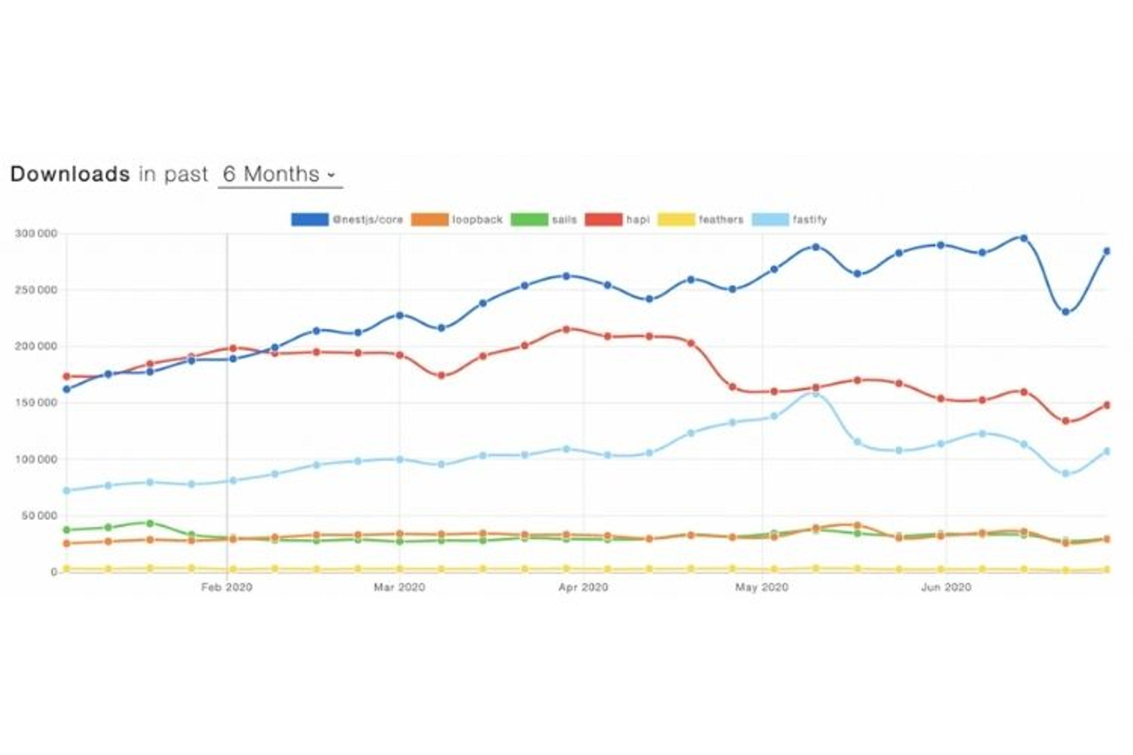 Etude comparative des téléchargements de nestjs par rapport aux autres frameworks node